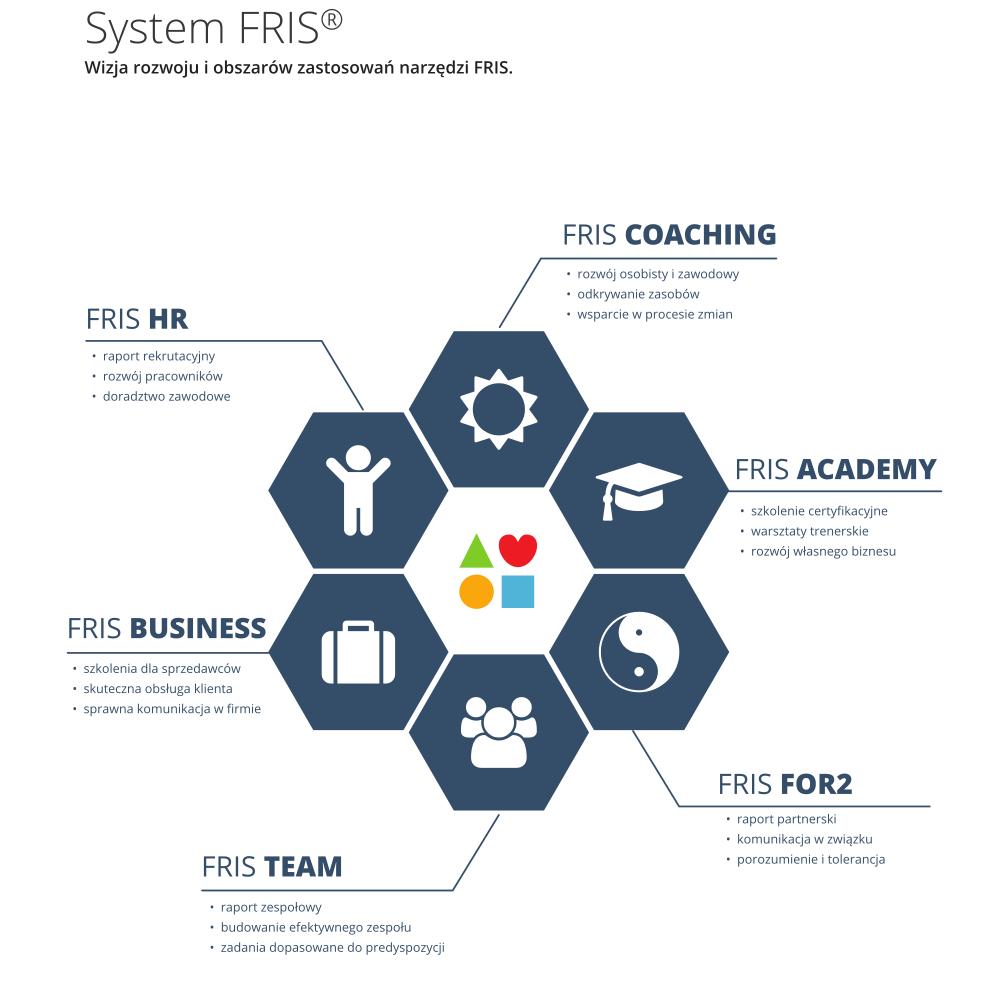 System FRIS